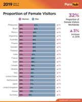 3-pornhub-insights-2019-year-review-gender-demogra.png